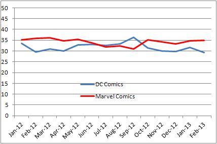 Evolución mercado USA Comic Febrero 2013