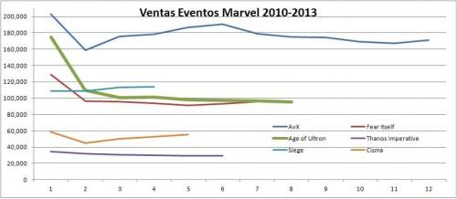 Ventas-Eventos-Marvel-2010-2013