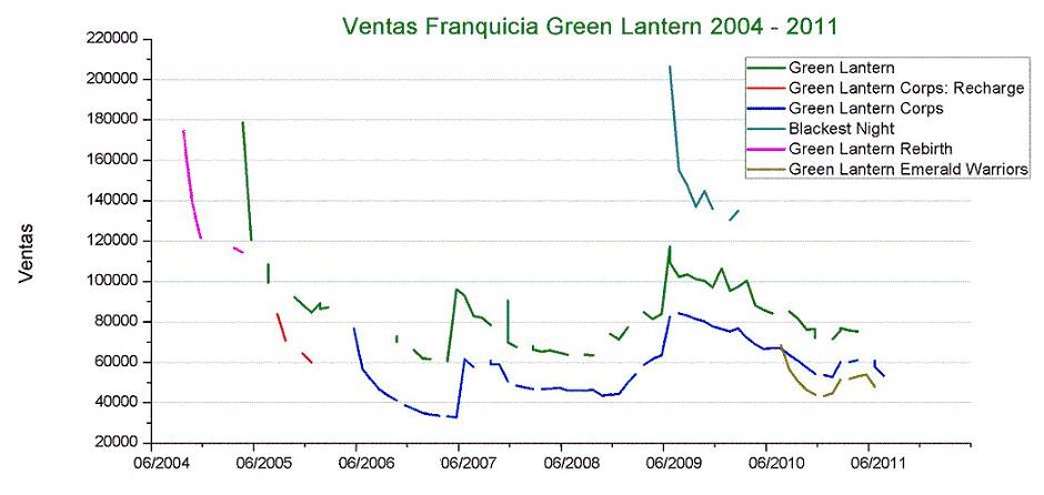 Ventas-Franquicia-Green-Lantern