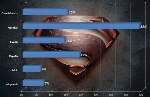 encuesta superman
