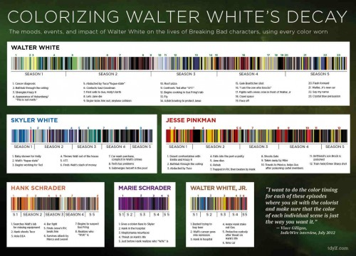 Los esquemas de color en Breaking Bad