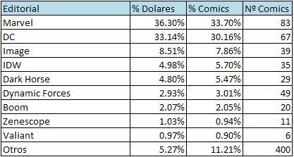 cuota-mercado-comic-USA-2013-Agosto