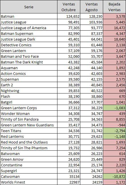 Villains Month resultado ventas