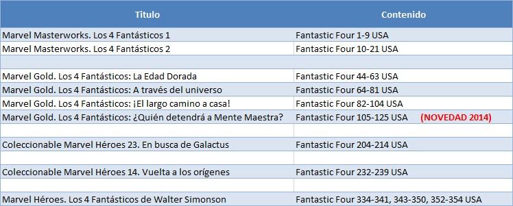 fantastic four equivalencia marvel gold panini