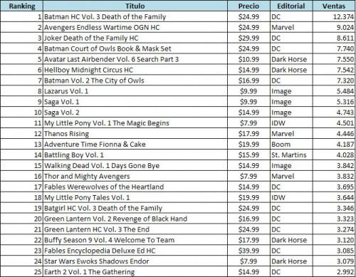 top recopilatorios usa octubre 2013
