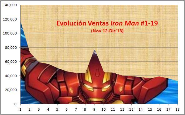 IronMan_ventas_Gillen_Grafico