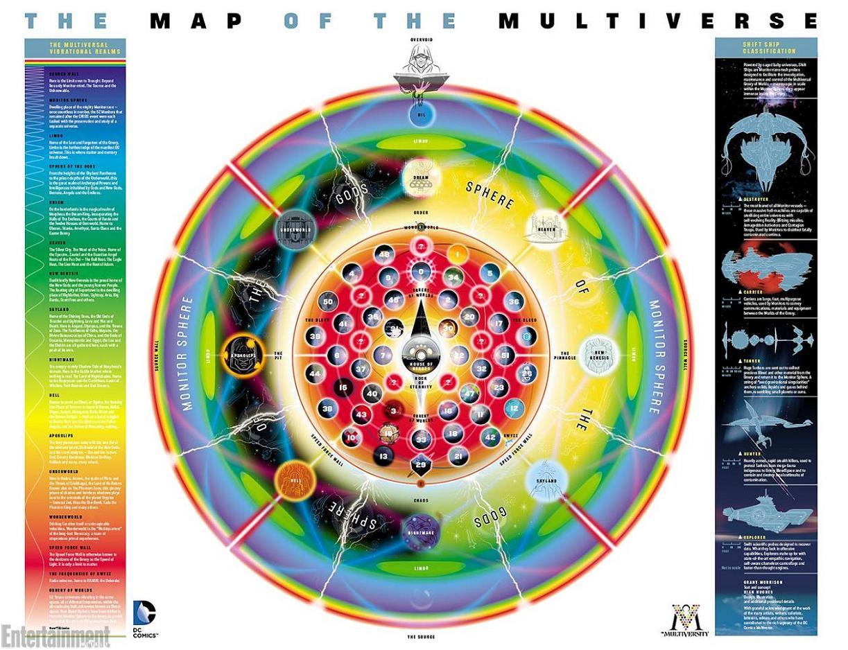 Mapa del Multiverso de Grant Morrison por Rian Hugues