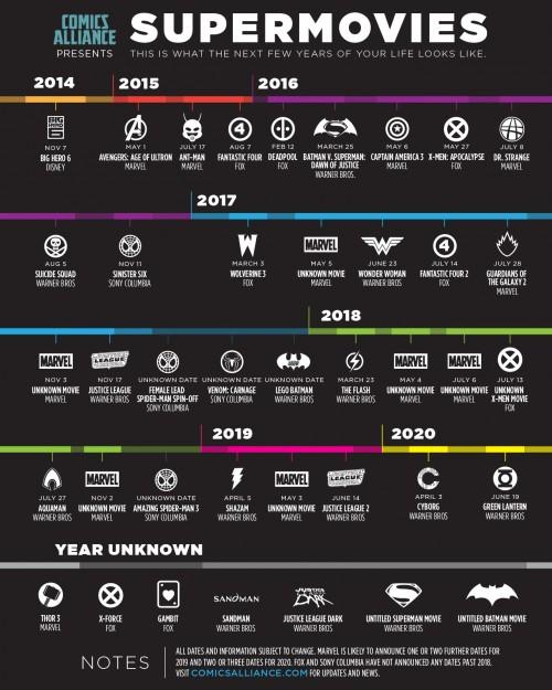 Gráfico de aquí a 2020, cortesía de ComicsAlliance