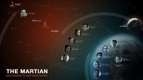 Infografía con los protagonistas de la cinta