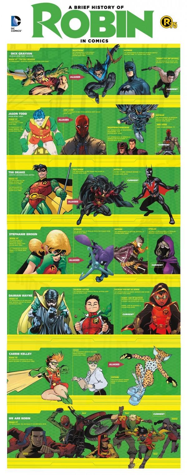 Un repaso a todos los Robin, lo hayan sido o no en el nUDC.