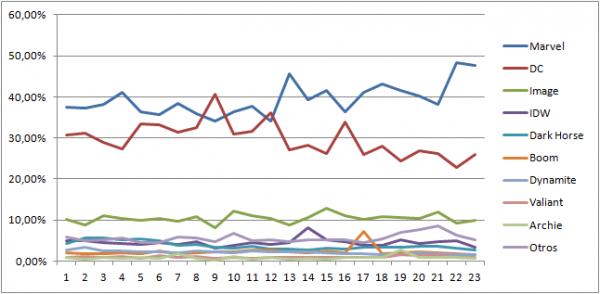Porcentaje de ventas 2014-2015