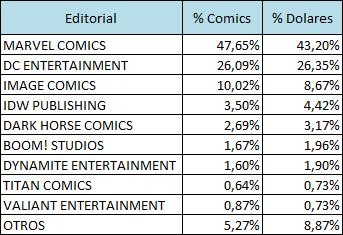 Porcentajes ventas Noviembre 2015