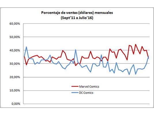 Porcentaje de ventas en dolares Marvel vs DC Septiembre 2011 a Julio 2016 portada