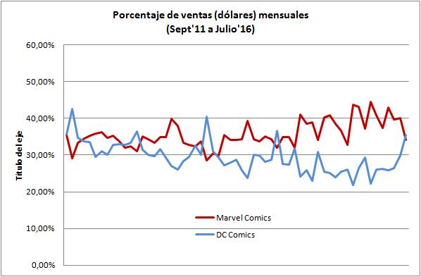 Porcentaje de ventas en dolares Marvel vs DC Septiembre 2011 a Julio 2016