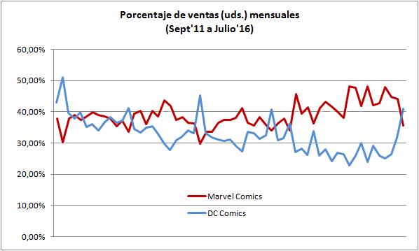Porcentaje de ventas en unidades Marvel vs DC Septiembre 2011 a Julio 2016