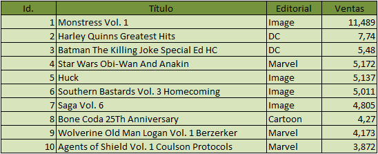 Top 10 Ventas Recopilatorios USA Julio 2016
