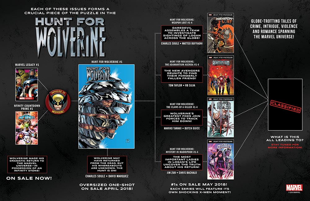 Hunt for Wolverine Infografía