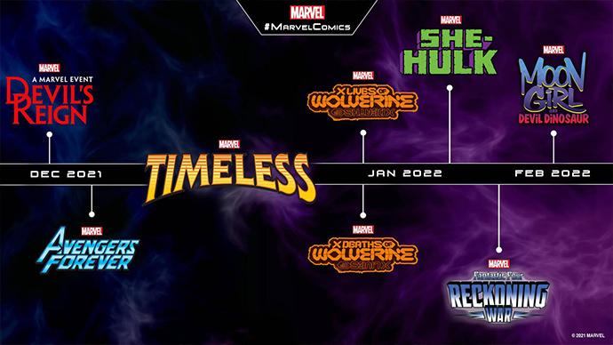 Marvel Comics nuevos títulos 2021 2022
